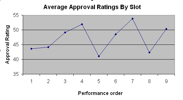 WNTS.com average approval ratings, first nine slots in episodes having 10 or more performances