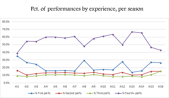 Percentage of season performances by early experience levels