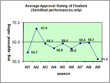 Chart of average approval ratings of each season's Finalists coming out of the Semifinals.  AI2 is very high, AI9 is very low, and the rest are bunched in the middle