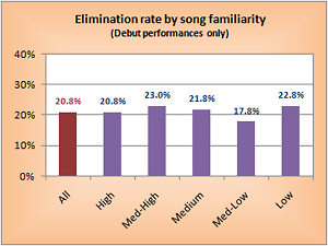 Elimination rate by song familiarity