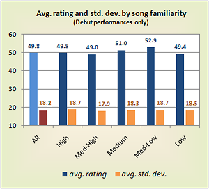 Approval rating and standard deviation, by song familiarity