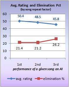 Approval rating and elimination pct., by song repeat factor