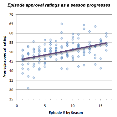 Scatterplot of approval ratings for each (sequence of) episodes in the first ten seasons
